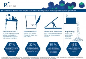 PPI-DigitalisierungBanken